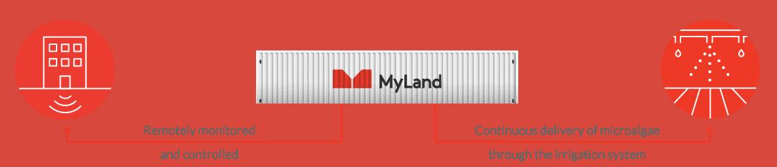 MyLand-System